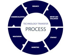 Các sản phẩm chuyển giao công nghệ